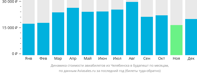 Динамика стоимости авиабилетов из Челябинска в Будапешт по месяцам