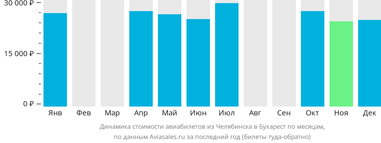 Динамика стоимости авиабилетов из Челябинска в Бухарест по месяцам