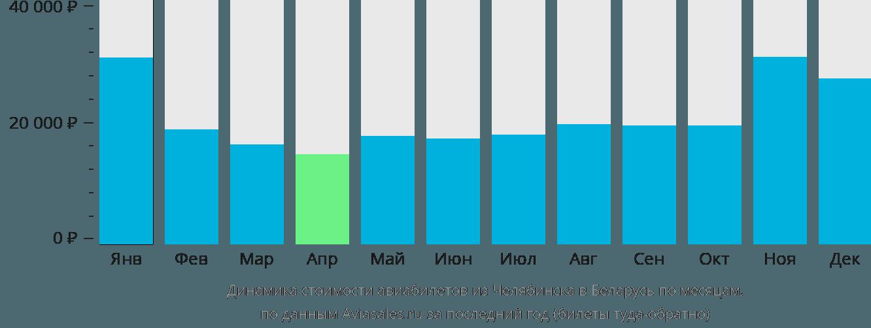 Динамика стоимости авиабилетов из Челябинска в Беларусь по месяцам