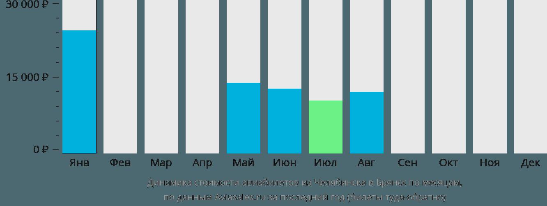 Динамика стоимости авиабилетов из Челябинска в Брянск по месяцам