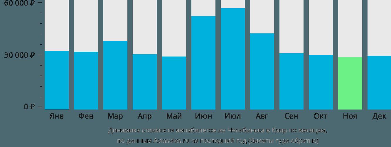 Динамика стоимости авиабилетов из Челябинска в Каир по месяцам