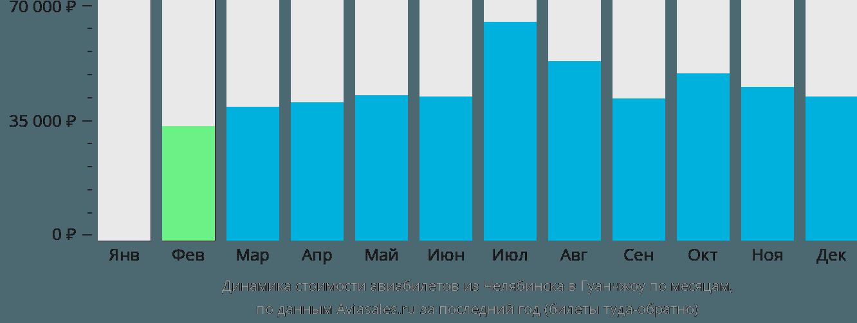 Динамика стоимости авиабилетов из Челябинска в Гуанчжоу по месяцам