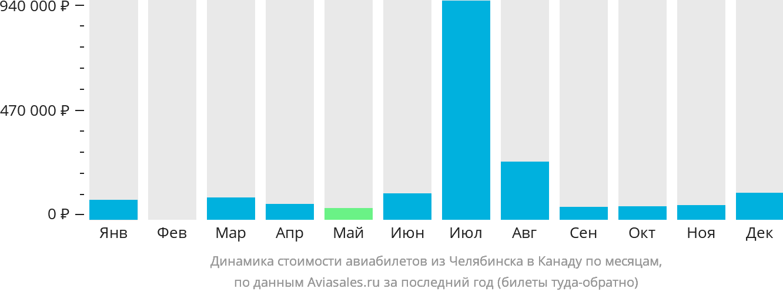 Динамика стоимости авиабилетов из Челябинска в Канаду по месяцам