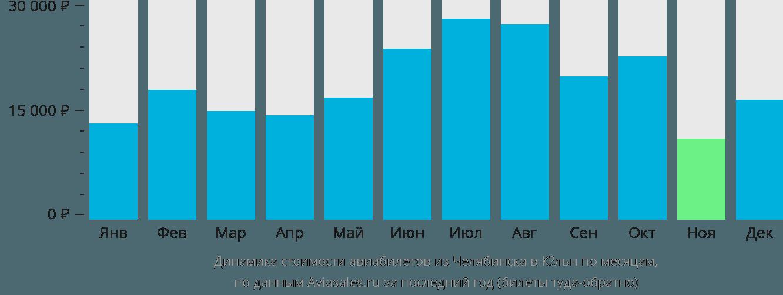 Динамика стоимости авиабилетов из Челябинска в Кёльн по месяцам