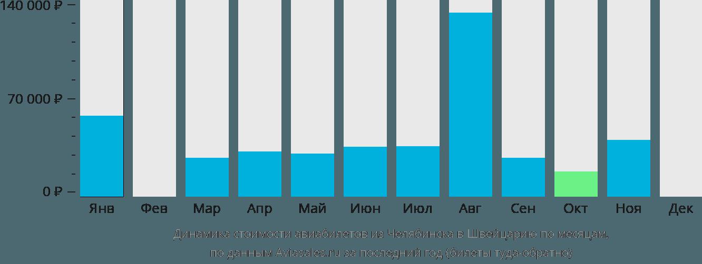 Динамика стоимости авиабилетов из Челябинска в Швейцарию по месяцам