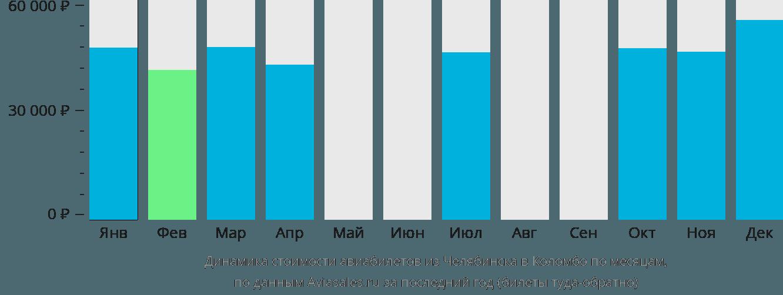 Динамика стоимости авиабилетов из Челябинска в Коломбо по месяцам