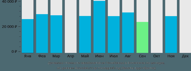 Динамика стоимости авиабилетов из Челябинска в Копенгаген по месяцам
