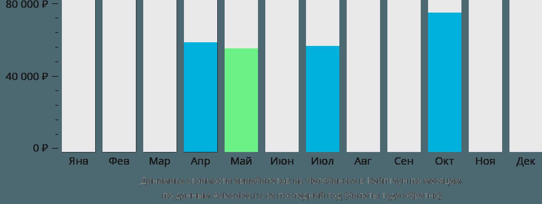 Динамика стоимости авиабилетов из Челябинска в Кейптаун по месяцам