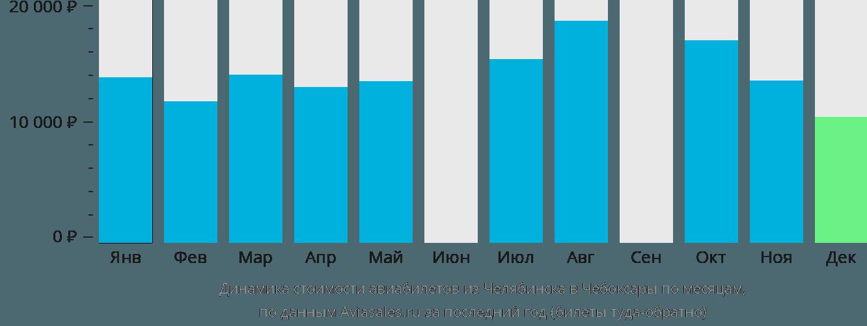 Динамика стоимости авиабилетов из Челябинска в Чебоксары по месяцам