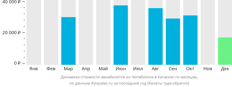 Динамика стоимости авиабилетов из Челябинска в Катанию по месяцам