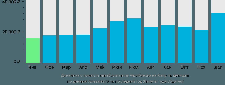 Динамика стоимости авиабилетов из Челябинска на Кипр по месяцам