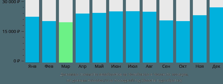 Динамика стоимости авиабилетов из Челябинска в Чехию по месяцам