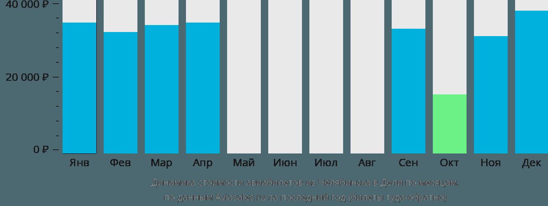 Динамика стоимости авиабилетов из Челябинска в Дели по месяцам