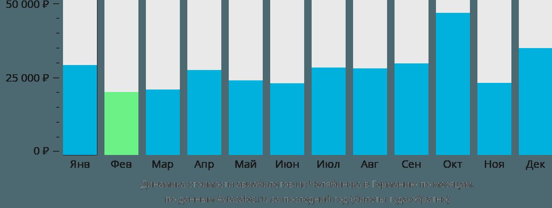 Динамика стоимости авиабилетов из Челябинска в Германию по месяцам
