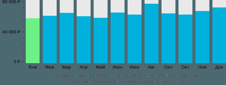 Динамика стоимости авиабилетов из Челябинска в Денпасар Бали по месяцам