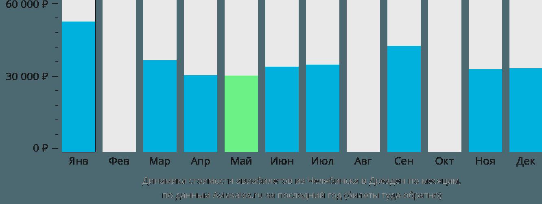 Динамика стоимости авиабилетов из Челябинска в Дрезден по месяцам