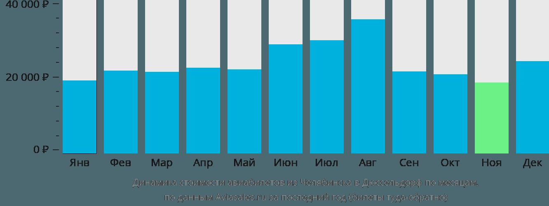 Динамика стоимости авиабилетов из Челябинска в Дюссельдорф по месяцам