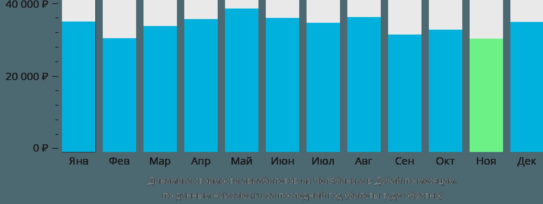 Динамика стоимости авиабилетов из Челябинска в Дубай по месяцам