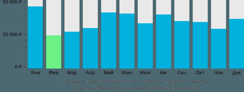 Динамика стоимости авиабилетов из Челябинска в Душанбе по месяцам