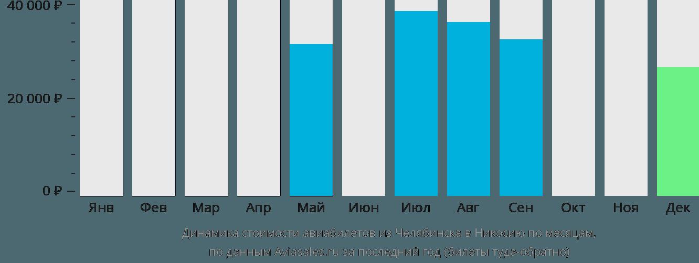 Динамика стоимости авиабилетов из Челябинска в Никосию по месяцам