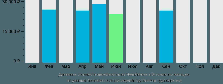 Динамика стоимости авиабилетов из Челябинска в Эстонию по месяцам