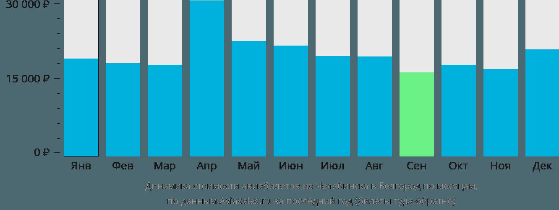 Динамика стоимости авиабилетов из Челябинска в Белгород по месяцам