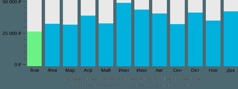Динамика стоимости авиабилетов из Челябинска в Египет по месяцам