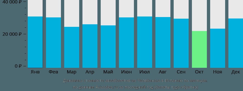 Динамика стоимости авиабилетов из Челябинска в Испанию по месяцам