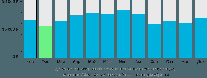 Динамика стоимости авиабилетов из Челябинска в Ереван по месяцам