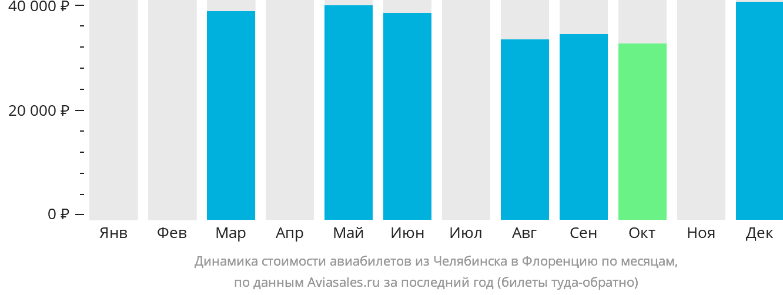 Динамика стоимости авиабилетов из Челябинска в Флоренцию по месяцам