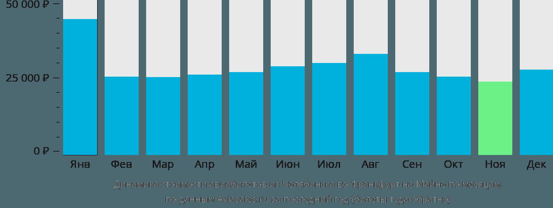 Динамика стоимости авиабилетов из Челябинска во Франкфурт-на-Майне по месяцам