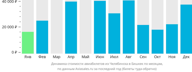 Динамика стоимости авиабилетов из Челябинска в Бишкек по месяцам
