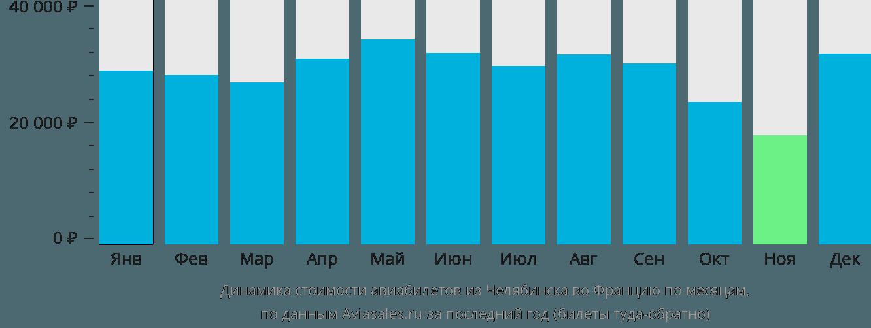 Динамика стоимости авиабилетов из Челябинска во Францию по месяцам