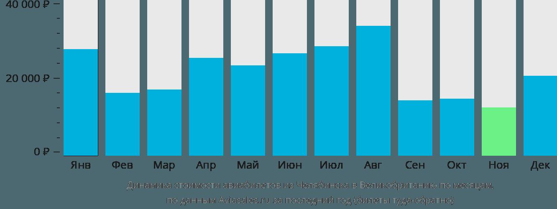 Динамика стоимости авиабилетов из Челябинска в Великобританию по месяцам