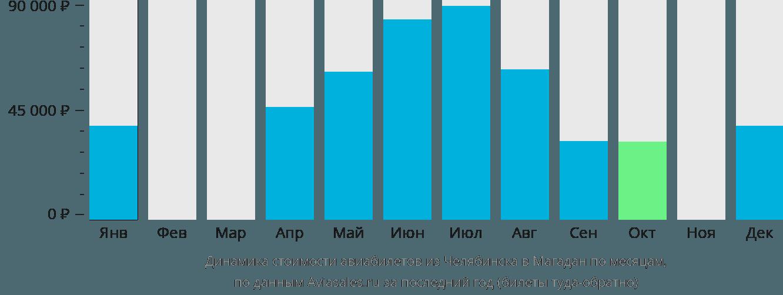 Динамика стоимости авиабилетов из Челябинска в Магадан по месяцам