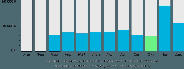 Динамика стоимости авиабилетов из Челябинска в Геленджик по месяцам