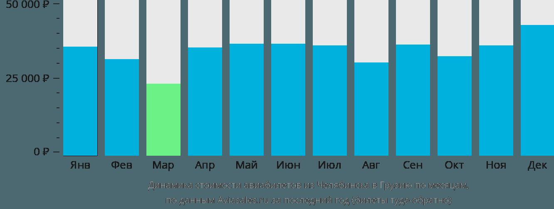 Динамика стоимости авиабилетов из Челябинска в Грузию по месяцам