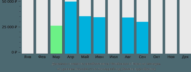 Динамика стоимости авиабилетов из Челябинска в Геную по месяцам