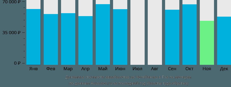 Динамика стоимости авиабилетов из Челябинска в Гоа по месяцам