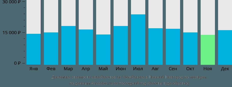 Динамика стоимости авиабилетов из Челябинска в Нижний Новгород по месяцам