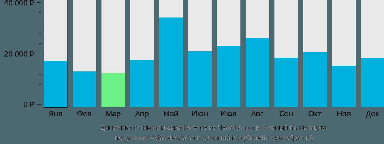Динамика стоимости авиабилетов из Челябинска в Грозный по месяцам