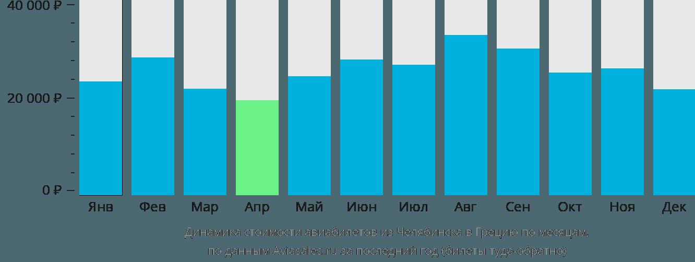 Динамика стоимости авиабилетов из Челябинска в Грецию по месяцам