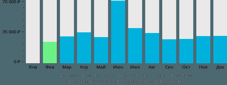 Динамика стоимости авиабилетов из Челябинска в Женеву по месяцам