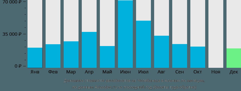 Динамика стоимости авиабилетов из Челябинска в Аланию по месяцам