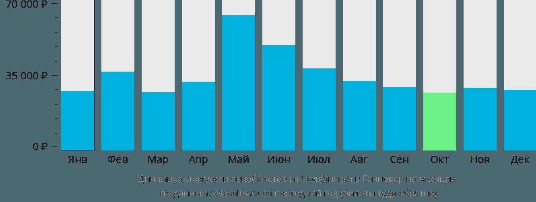 Динамика стоимости авиабилетов из Челябинска в Ганновер по месяцам