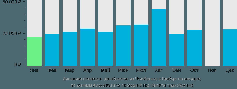 Динамика стоимости авиабилетов из Челябинска в Гамбург по месяцам