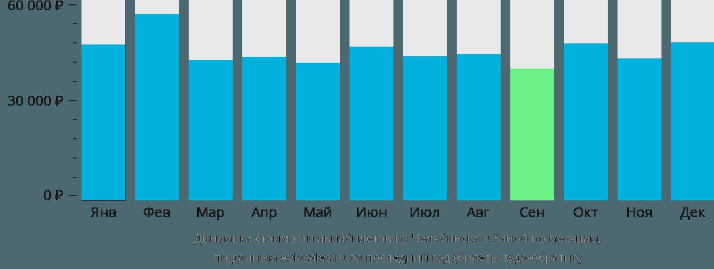 Динамика стоимости авиабилетов из Челябинска в Ханой по месяцам