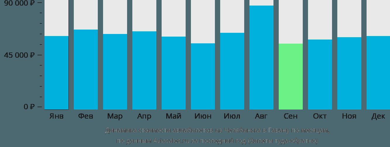 Динамика стоимости авиабилетов из Челябинска в Гавану по месяцам