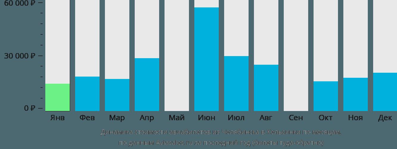 Динамика стоимости авиабилетов из Челябинска в Хельсинки по месяцам