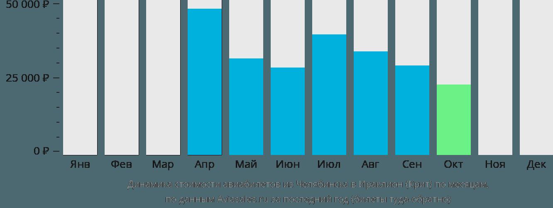 Динамика стоимости авиабилетов из Челябинска в Ираклион (Крит) по месяцам